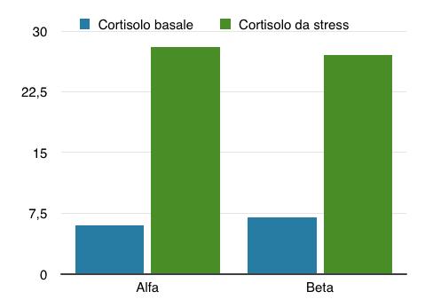 cortisolo ricerca esclusione sociale