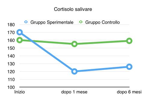 cortisolo salivare