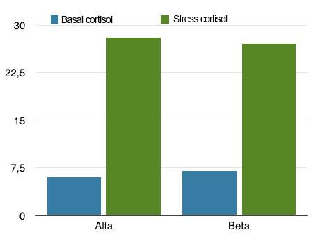 correlation emotion cortisol stress