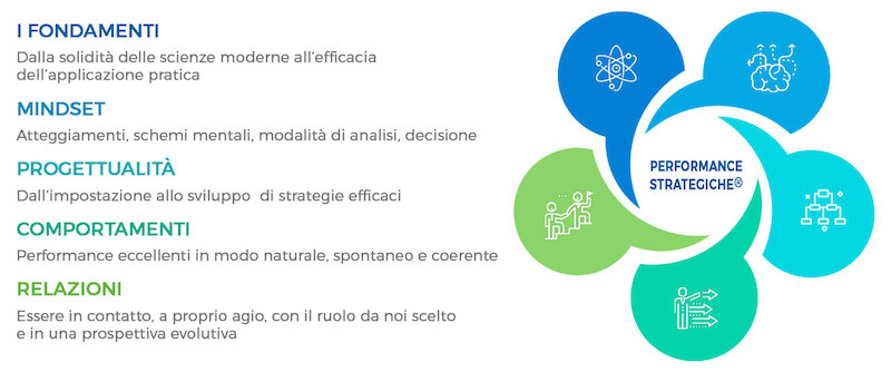 corso performance strategiche