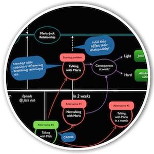 map of transformational analysis