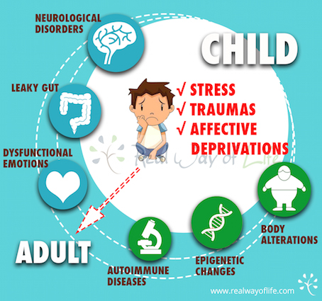 Stress, Traumas and Affective Deprivation Leaving a Mark.